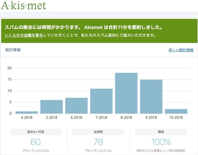WordPressプラグイン「Akismet(アキスメット)」での除去の状況
