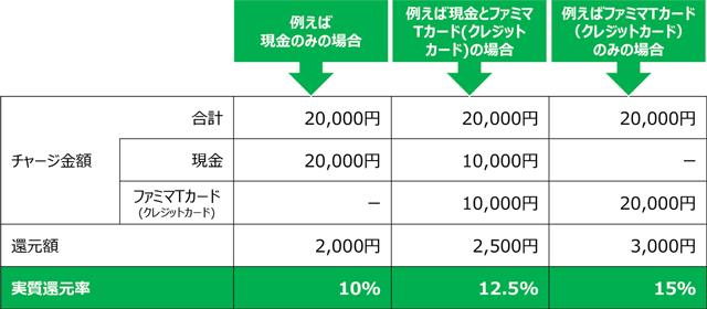 ファミペイ(famipay)のチャージ金額に対して最大15%還元キャンペーンの還元パターン