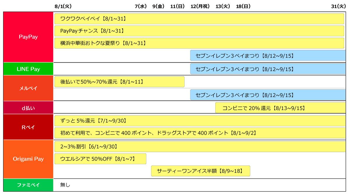 8月のスマホ・キャッシュレス決済キャンペーンスケジュール