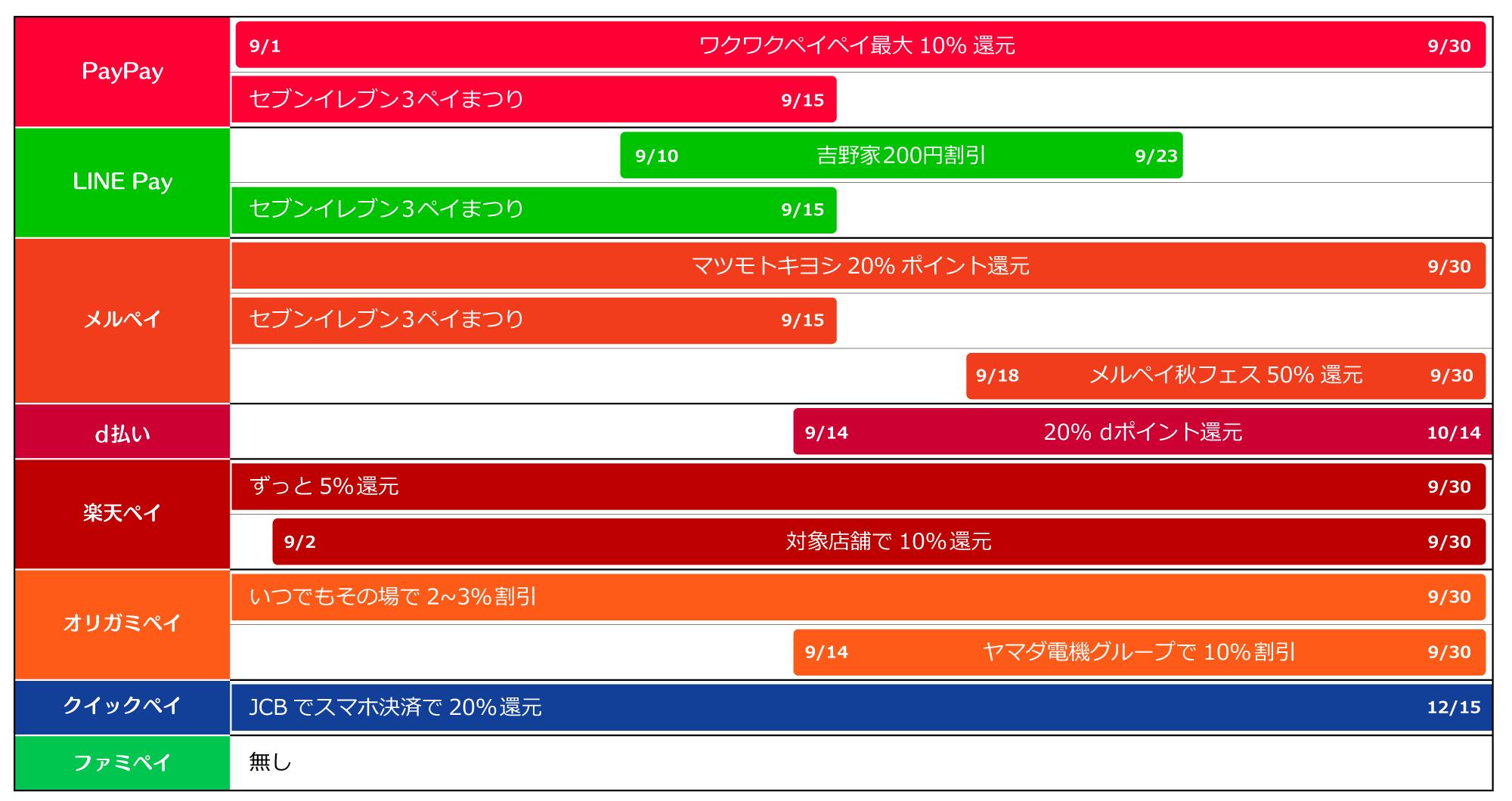 9月のスマホ・キャッシュレス決済キャンペーンスケジュール