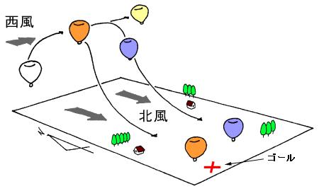 熱気球の競技とは