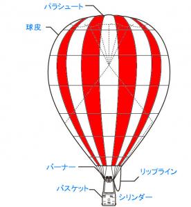 熱気球の構造