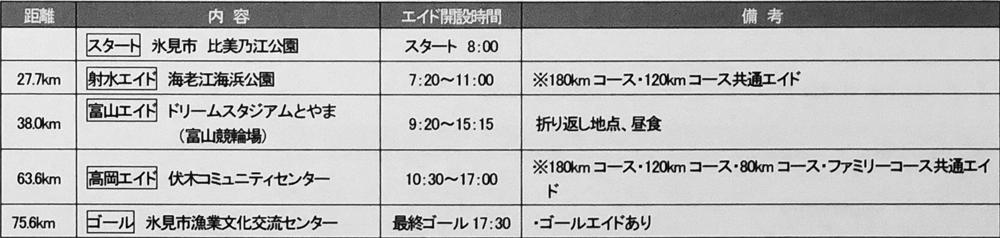 富山湾岸サイクリング2018の80kmコースのスケジュール
