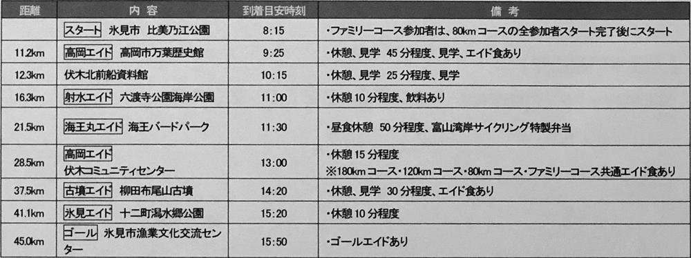 富山湾岸サイクリング2018のファミリーコースのスケジュール