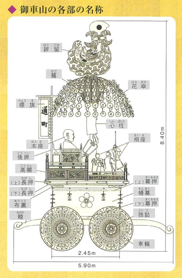 高岡御車山祭の曳山の各部の名称