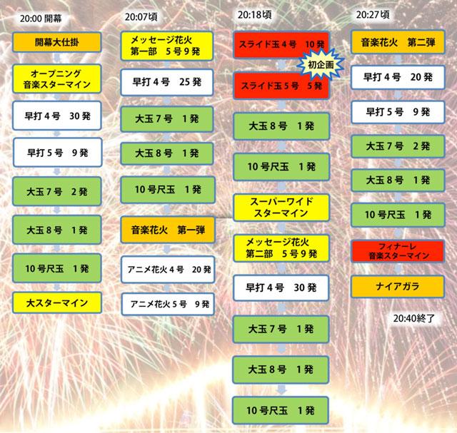 「水橋 橋まつり2019」の花火大会の打ち上げスケジュール