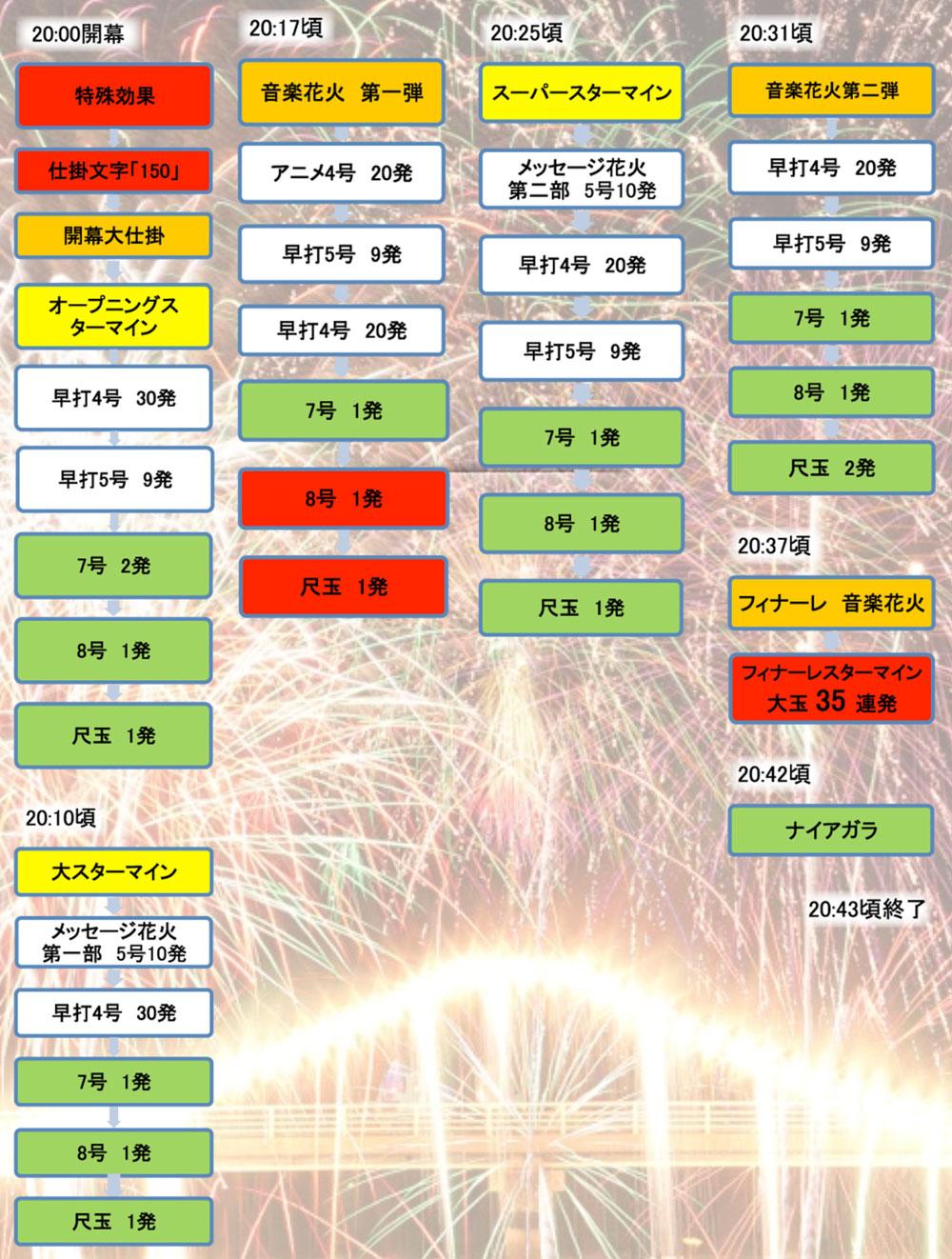 水橋橋まつり花火大会2018の花火スケジュール