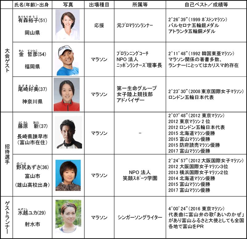 富山マラソン2018のゲスト・ゲストランナー
