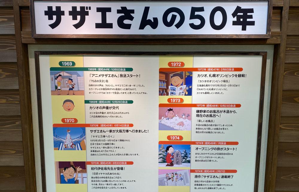アニメ「サザエさん」の50年の歴史