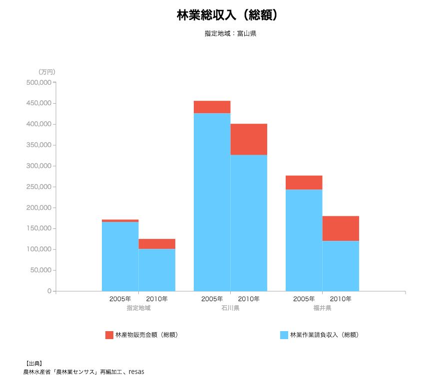 富山県の林業総収入