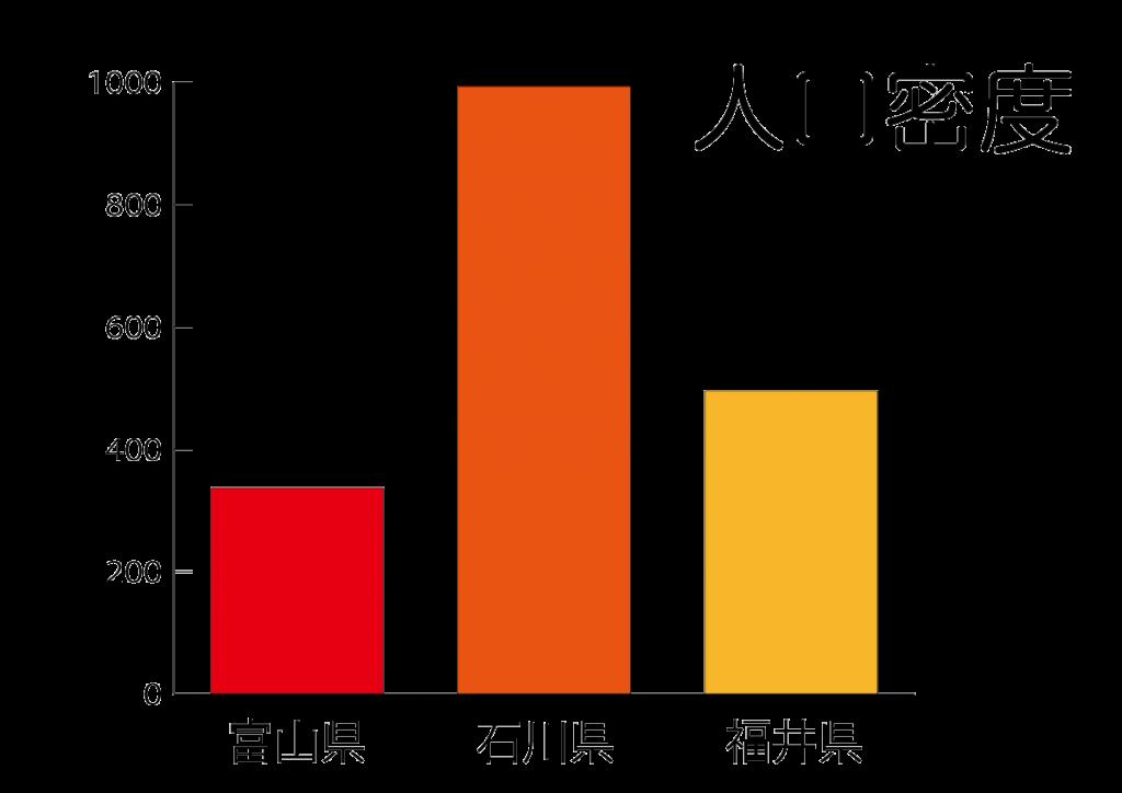 北陸三県の首都の人口密度