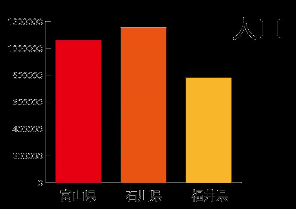 北陸三県の人口