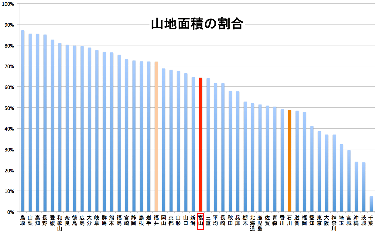 富山県の山地面積の割合