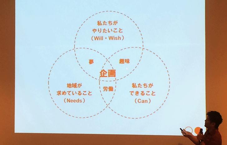 山崎亮(コミュニティデザイナー)講演会13