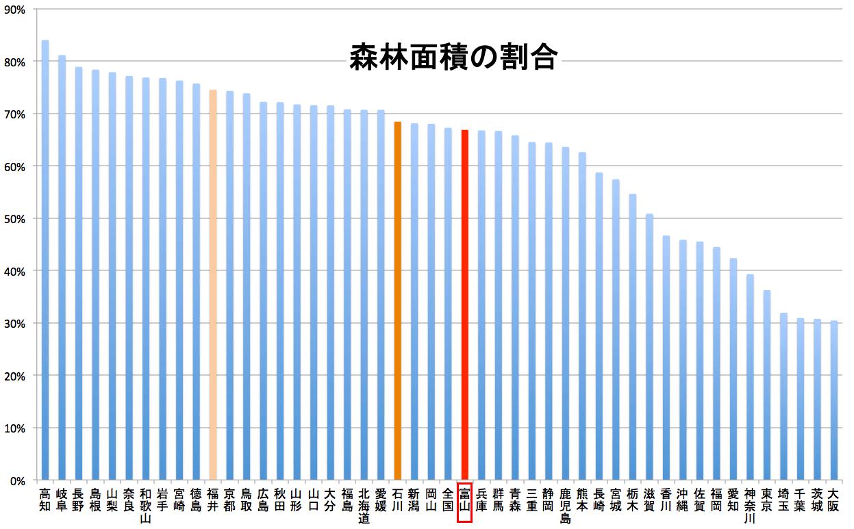 富山県の森林面積の割合