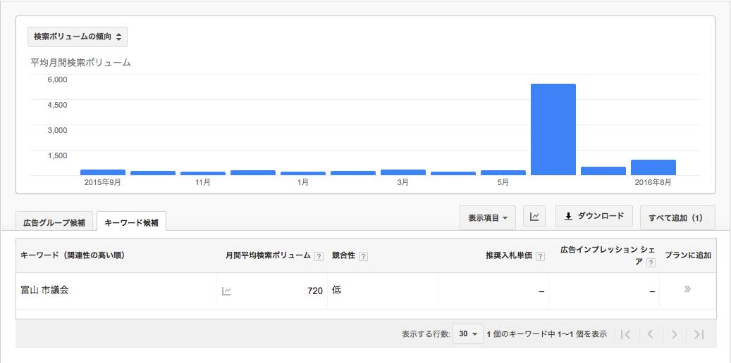 富山市議会議員検索ボリューム
