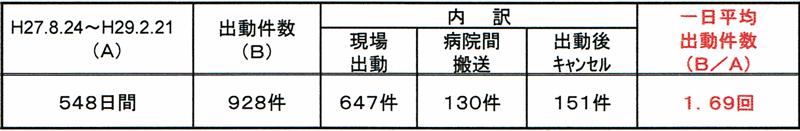 富山県のドクターヘリの出動回数