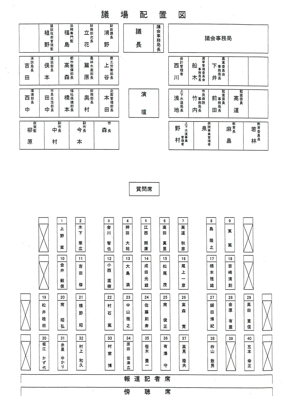議場配置図