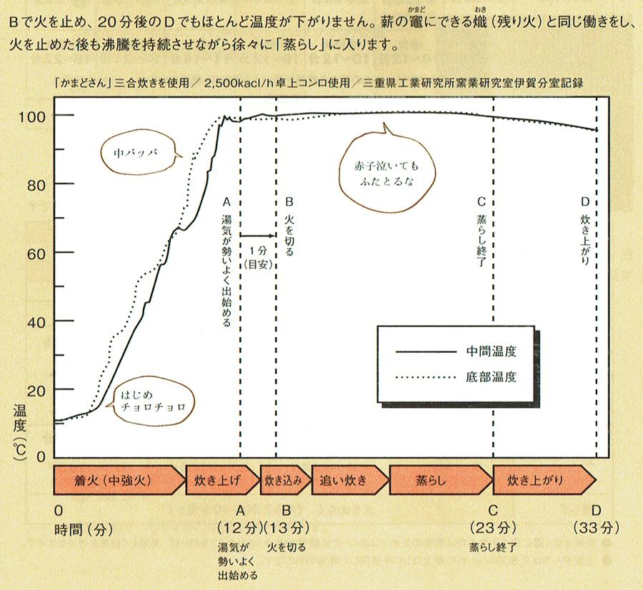 かまどさん炊飯時の温度推移グラフ