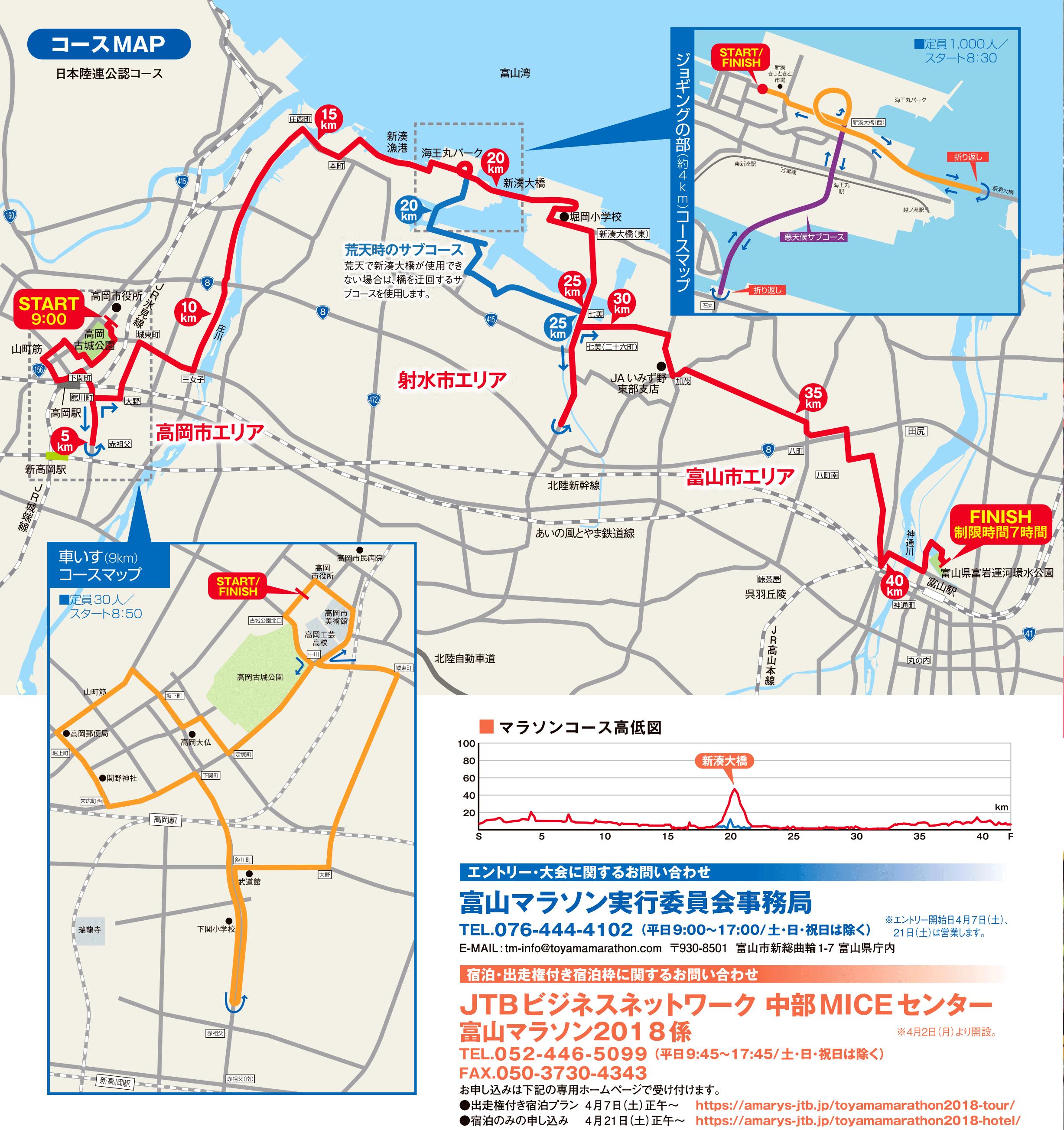 富山マラソン2018のコース