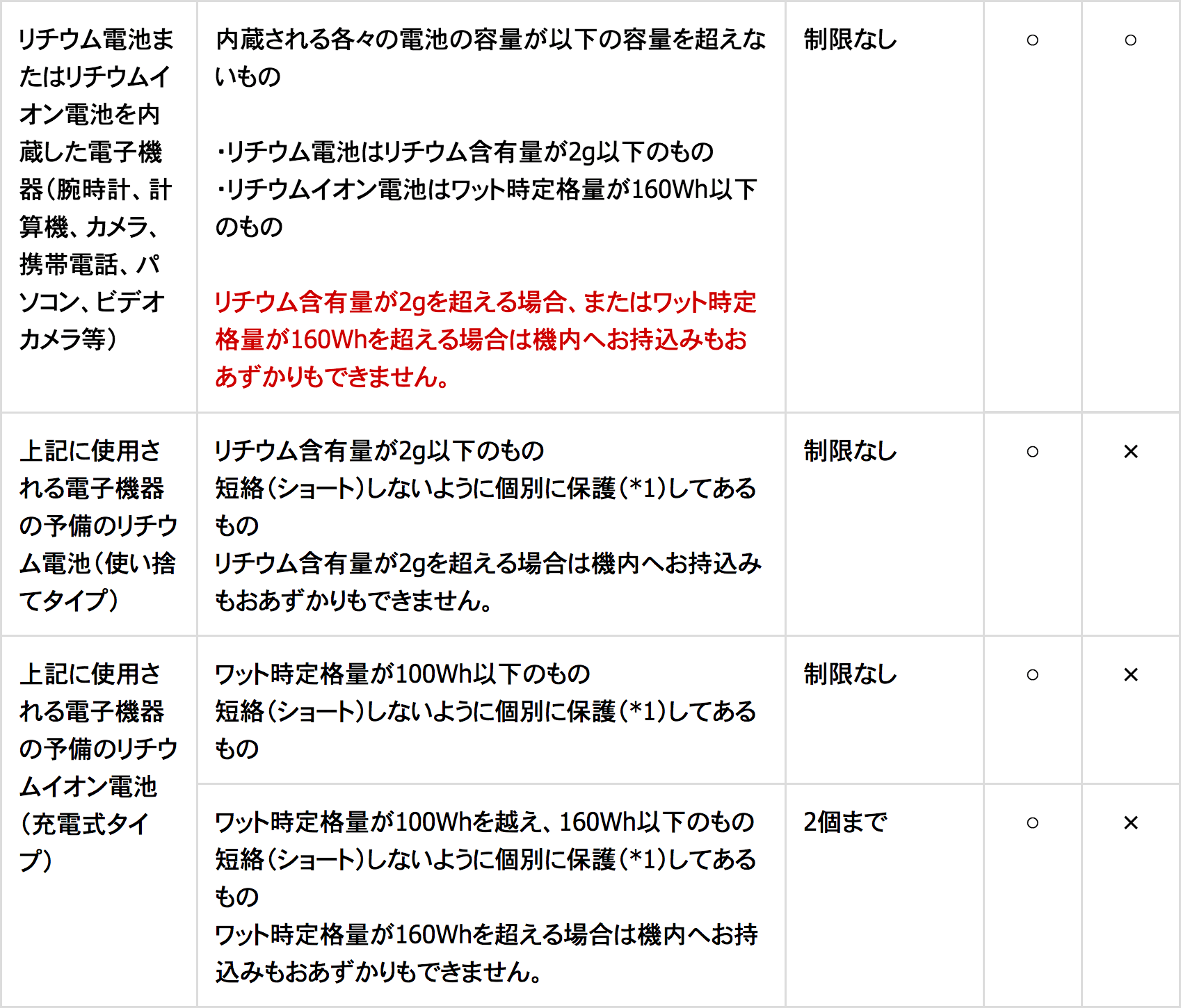 JAL日本航空の手荷物規定