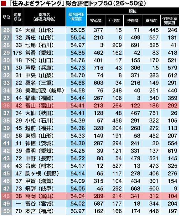 東洋経済住みよさランキング2017(26~50)