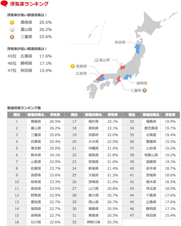 高い富山の浮気率