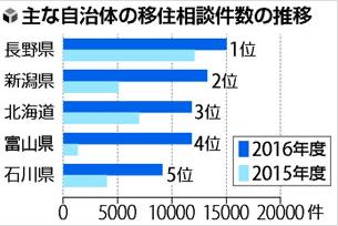移住相談件数2016