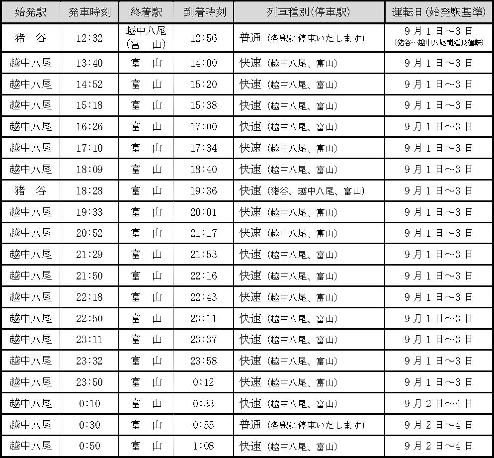 越中八尾おわら風の盆の臨時列車時刻(帰り)
