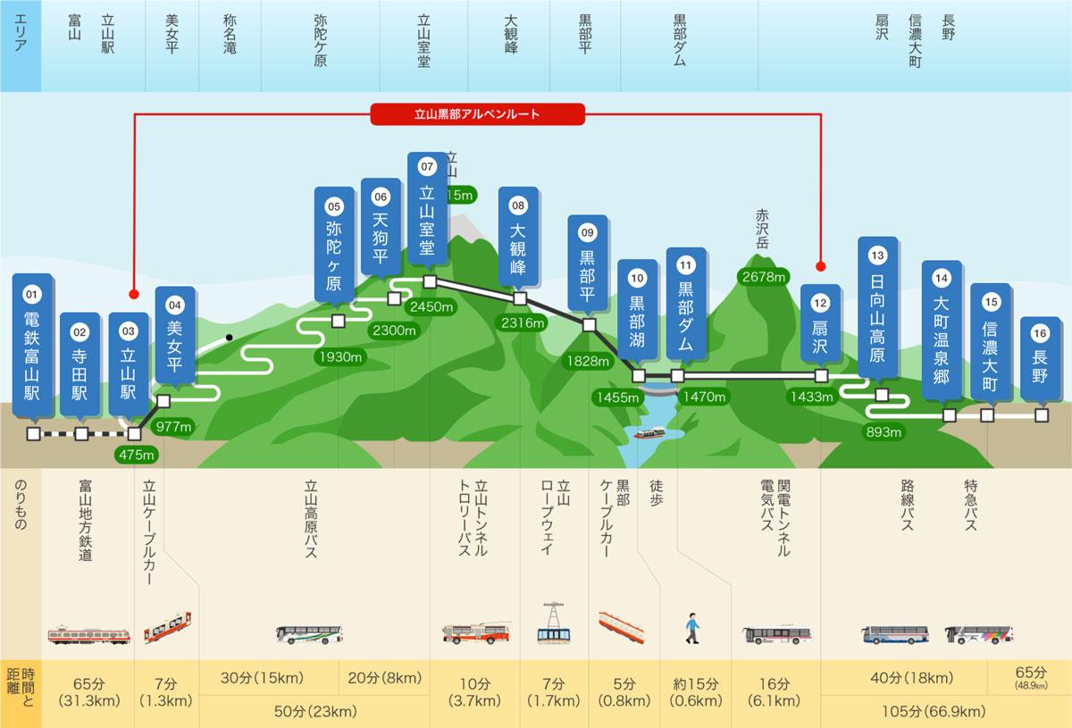 立山黒部アルペンルート&黒部ダムの交通アクセスマップ