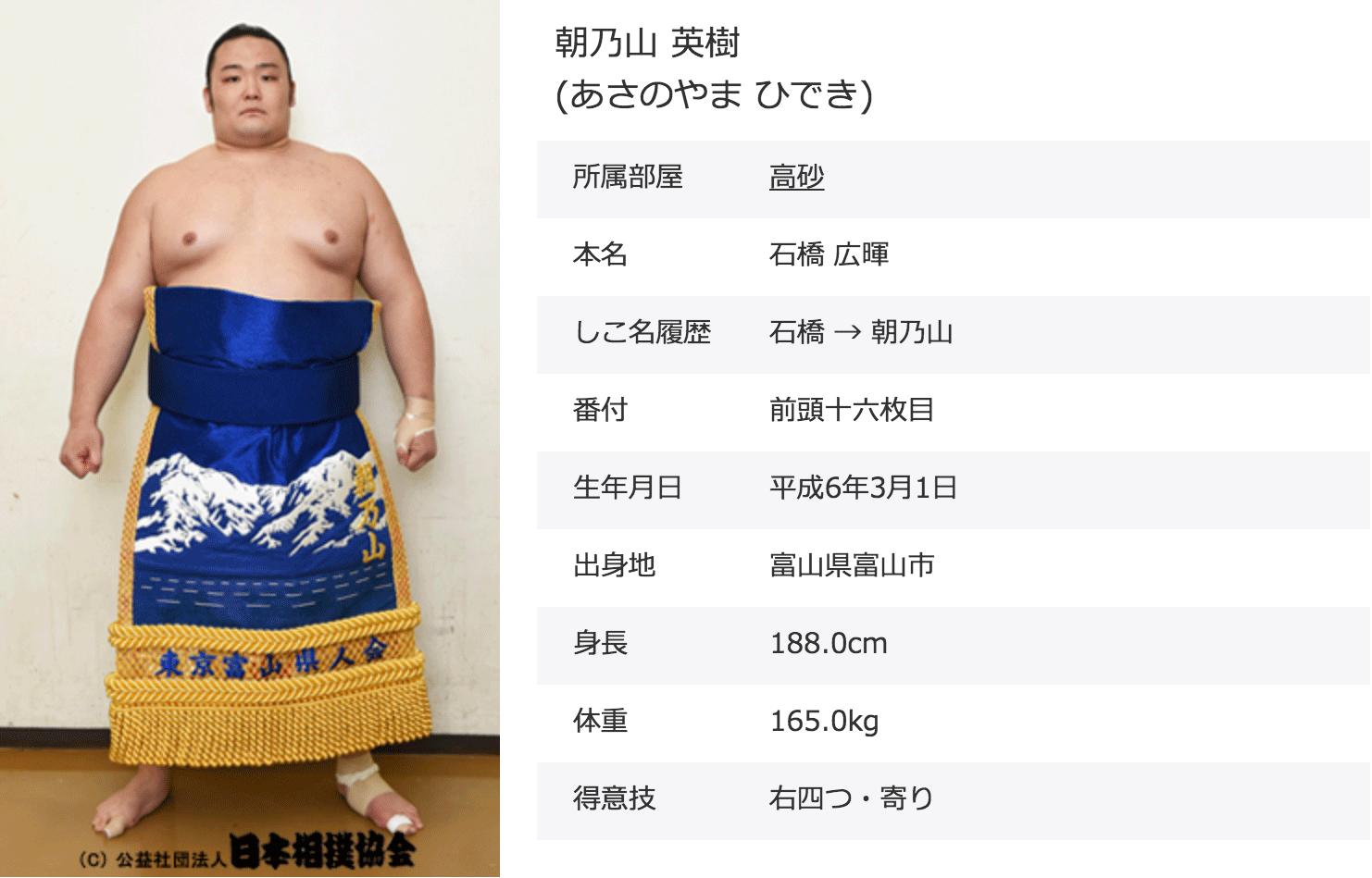 富山県出身力士、朝乃山英樹(あさのやまひでき)のプロフィール