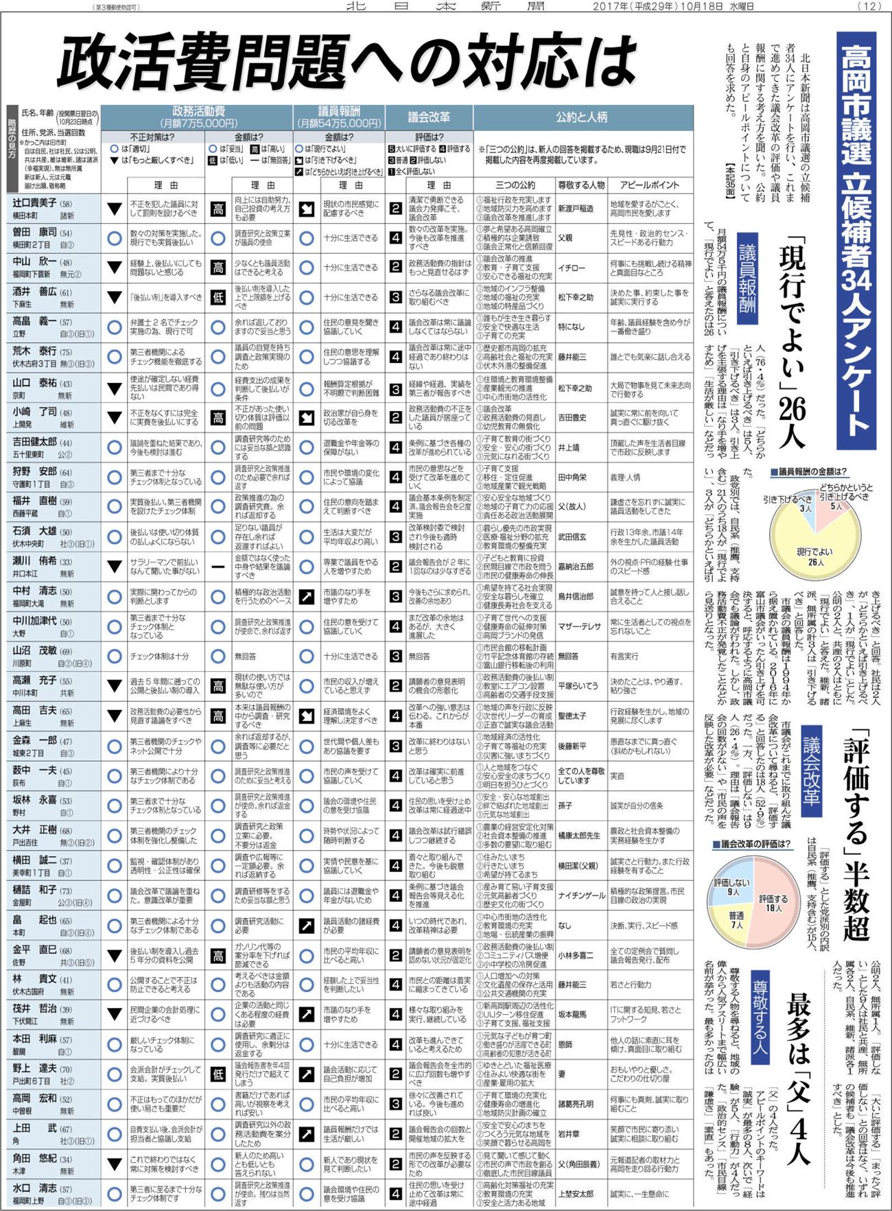 高岡市議会議員選挙2017の立候補者へのアンケート