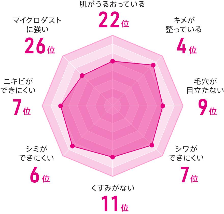 ニッポン美肌県グランプリ2017の富山のデータ