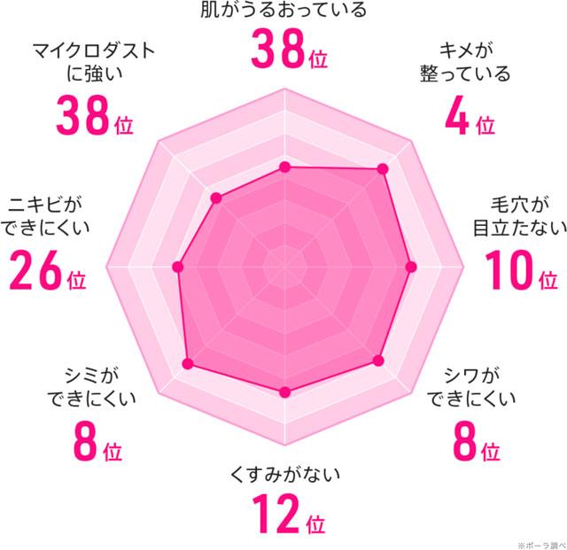 ニッポン美肌県グランプリ2018の富山のデータ