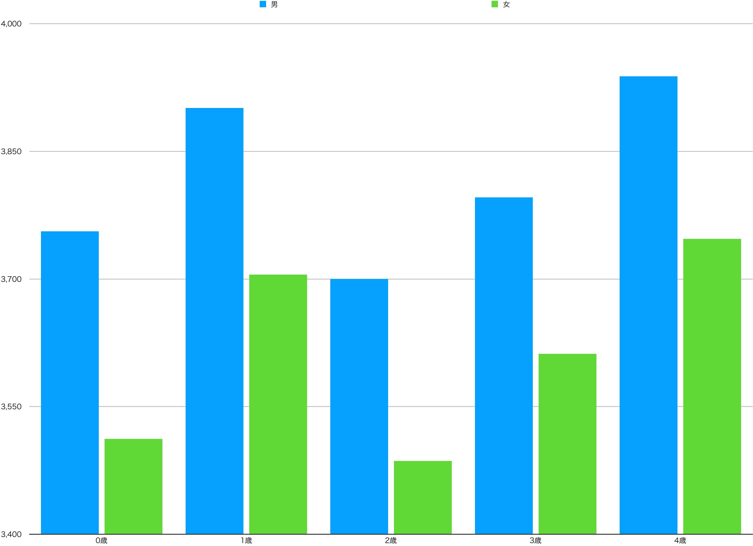 0〜4歳までの富山県の男女別人口