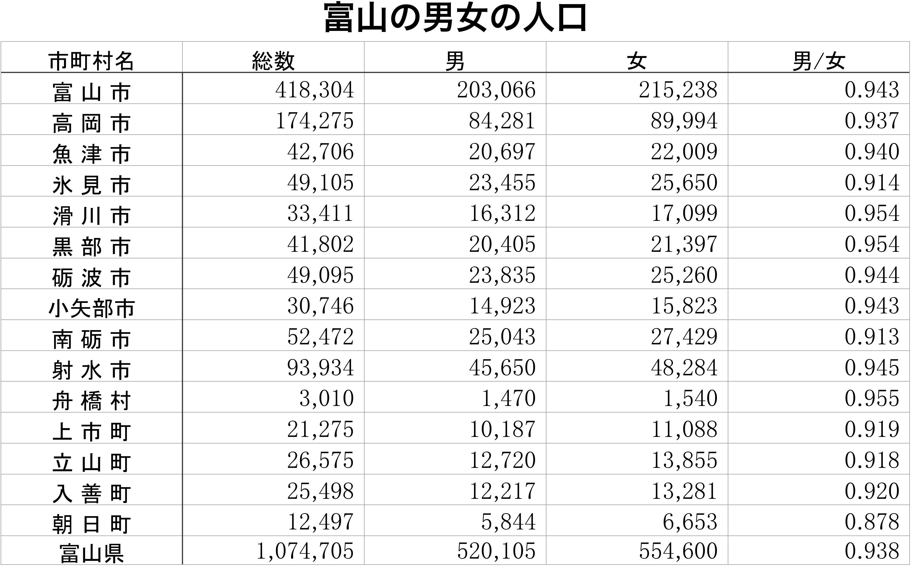 富山県の男女別の人口データ(H17.1.1)