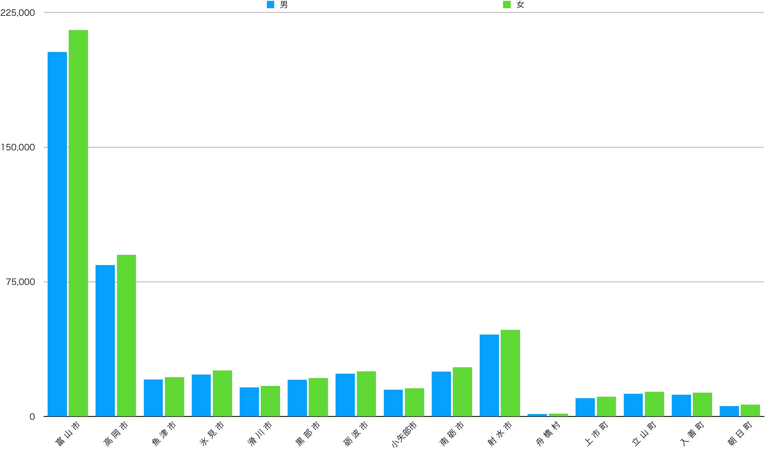 富山県の男女別の人口