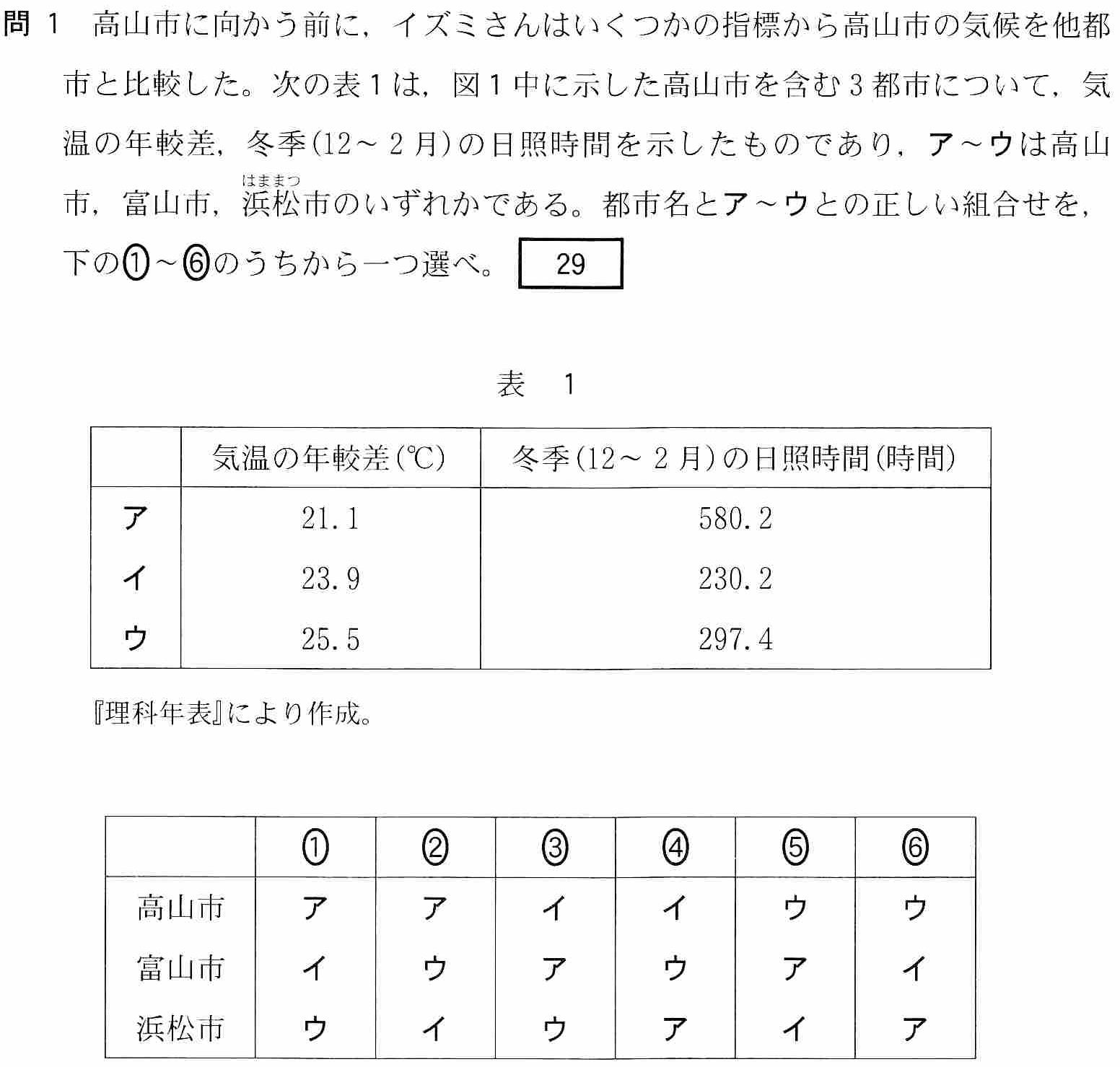 センター試験2018の富山関連問題(地理AB)2