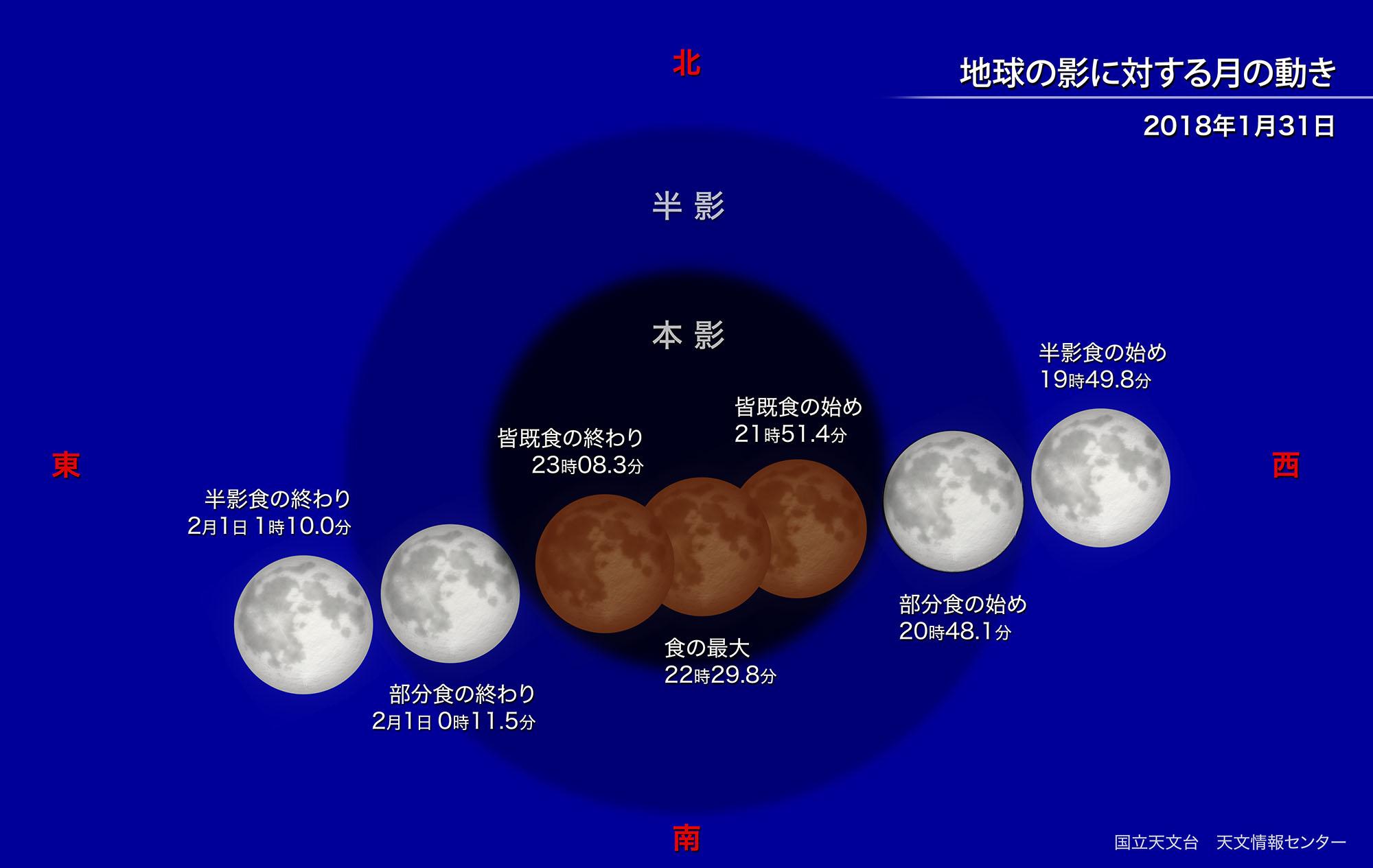 2018年の皆既月食