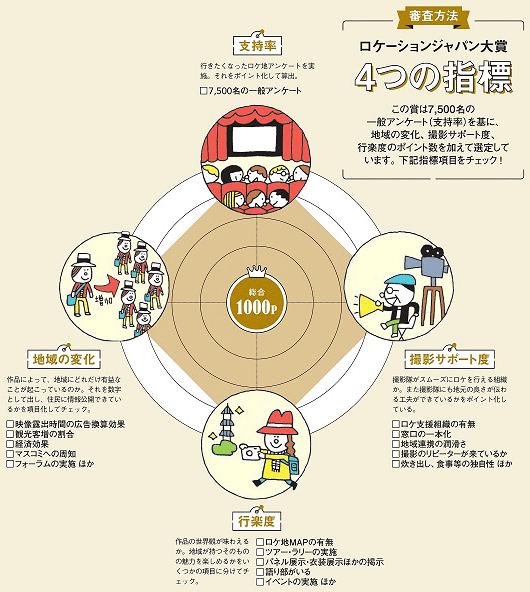 ロケーションジャパン大賞の4つの指標