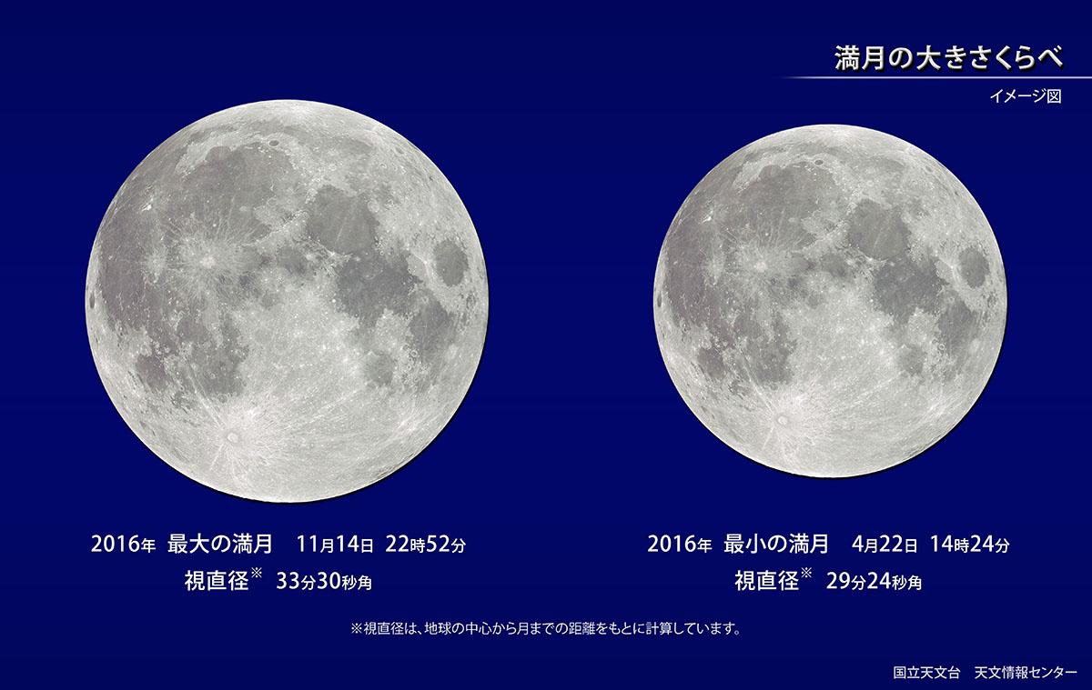 月の大きさの比較