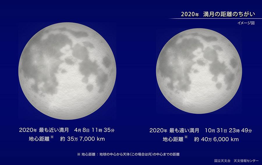 満月の大きさの比較2020
