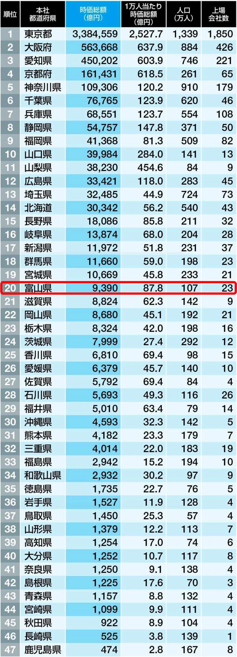 都道府県企業時価総額ランキング2016