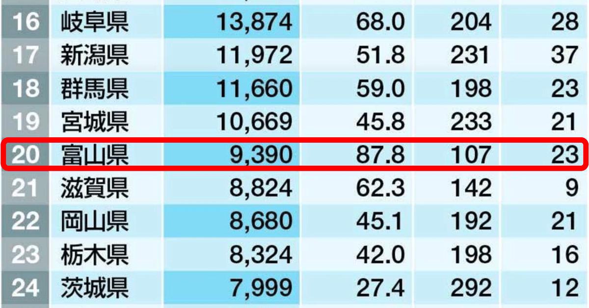 富山県の企業時価総額ランキング