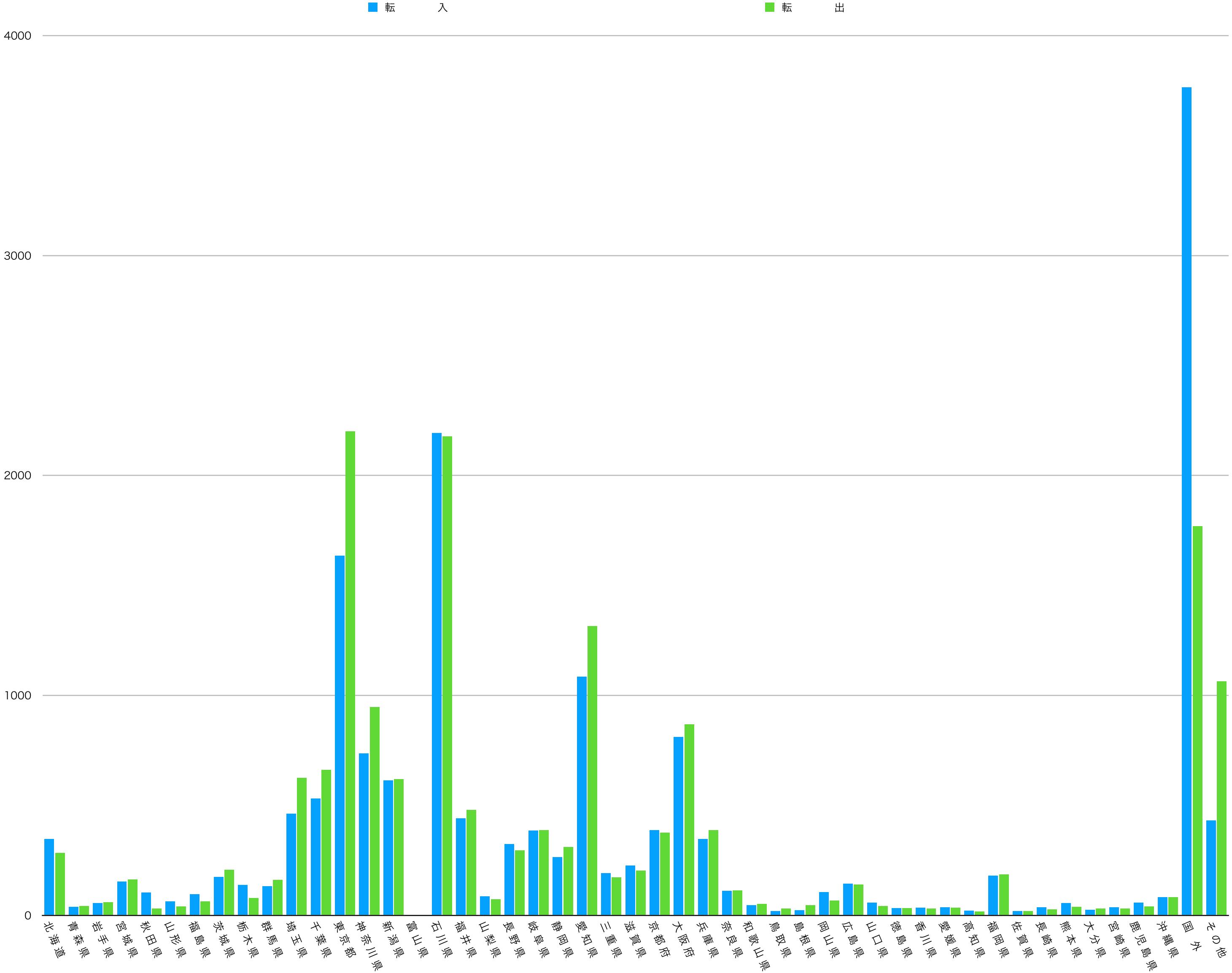 【富山県の転入者と転出者データ】2015-2016