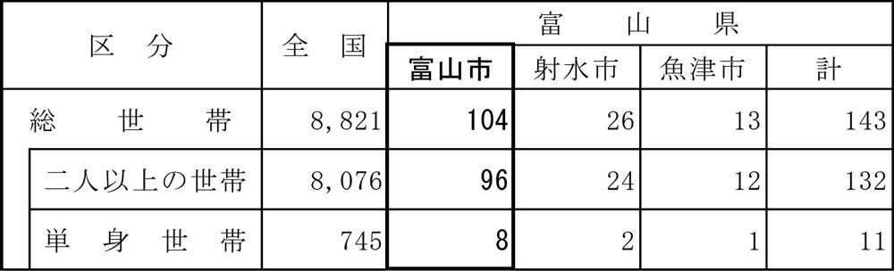 富山の調査世帯2017