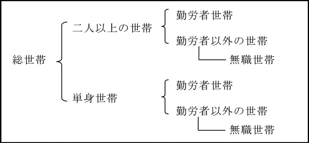 富山の調査世帯区分2017