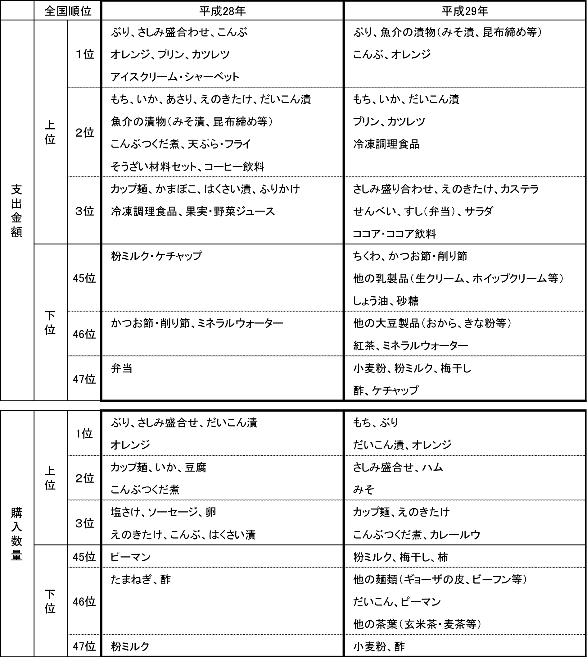 富山市の食料品全国ランキング2017