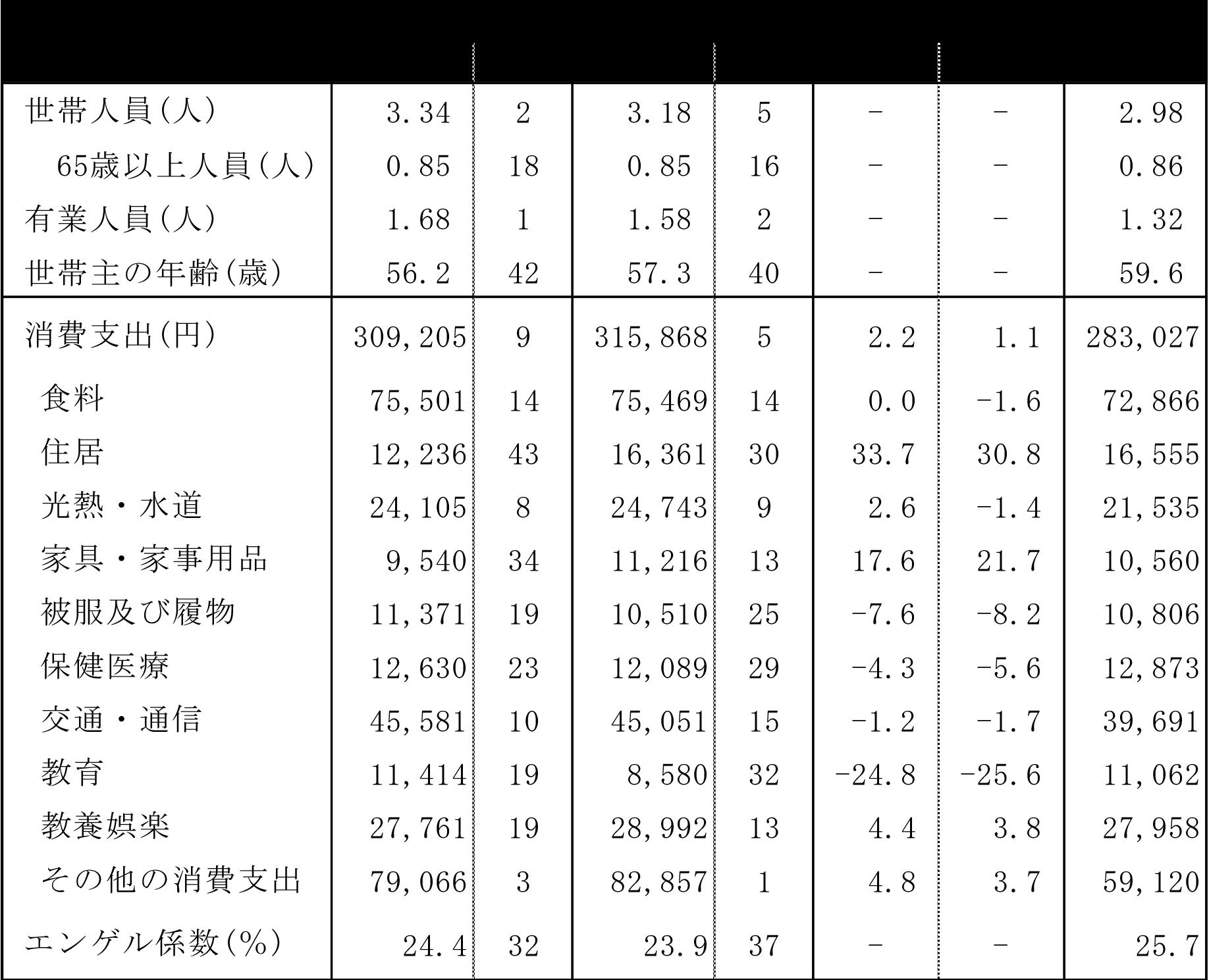 富山市の費目別消費支出2017