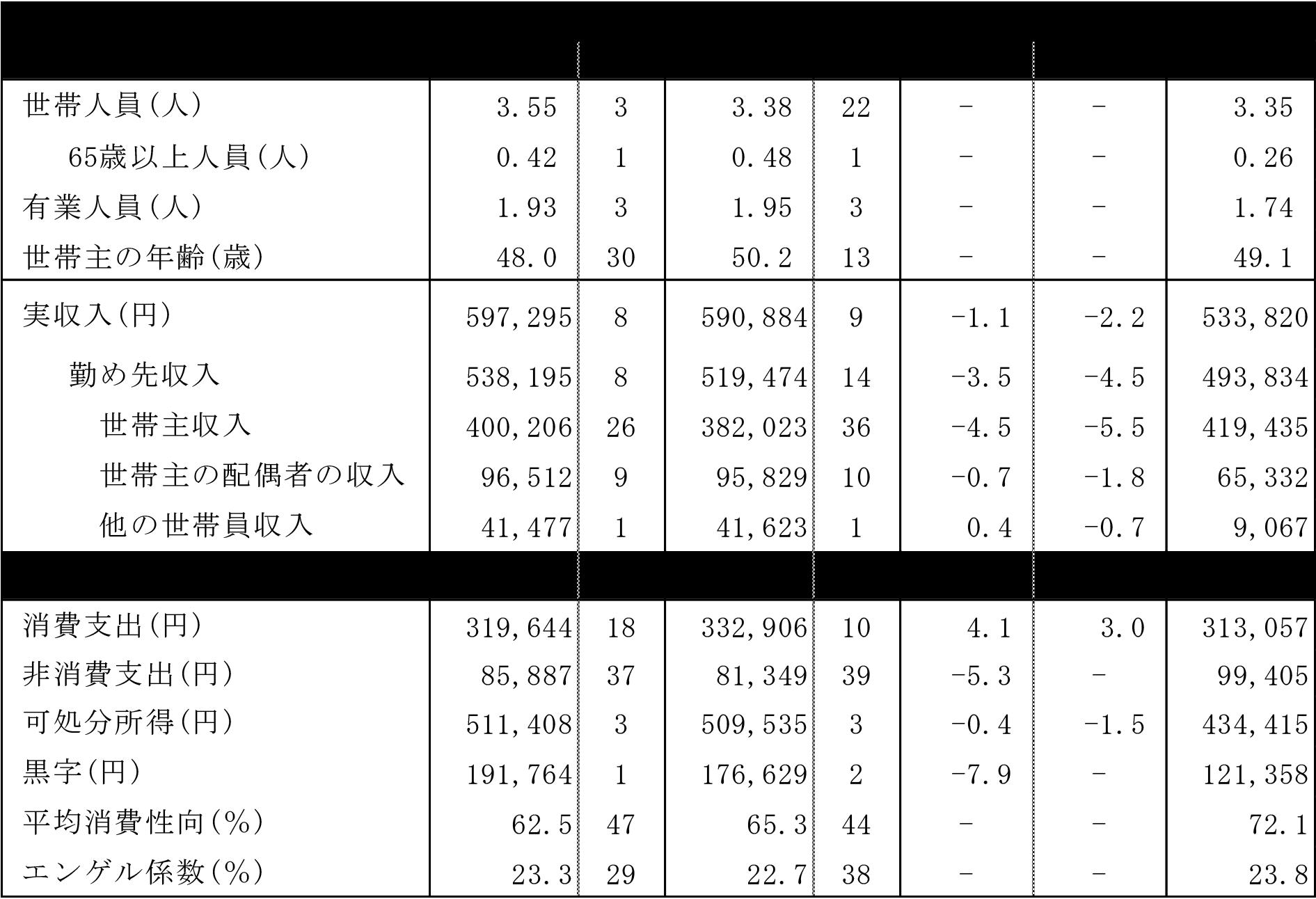 富山市の家計収支と内訳2017